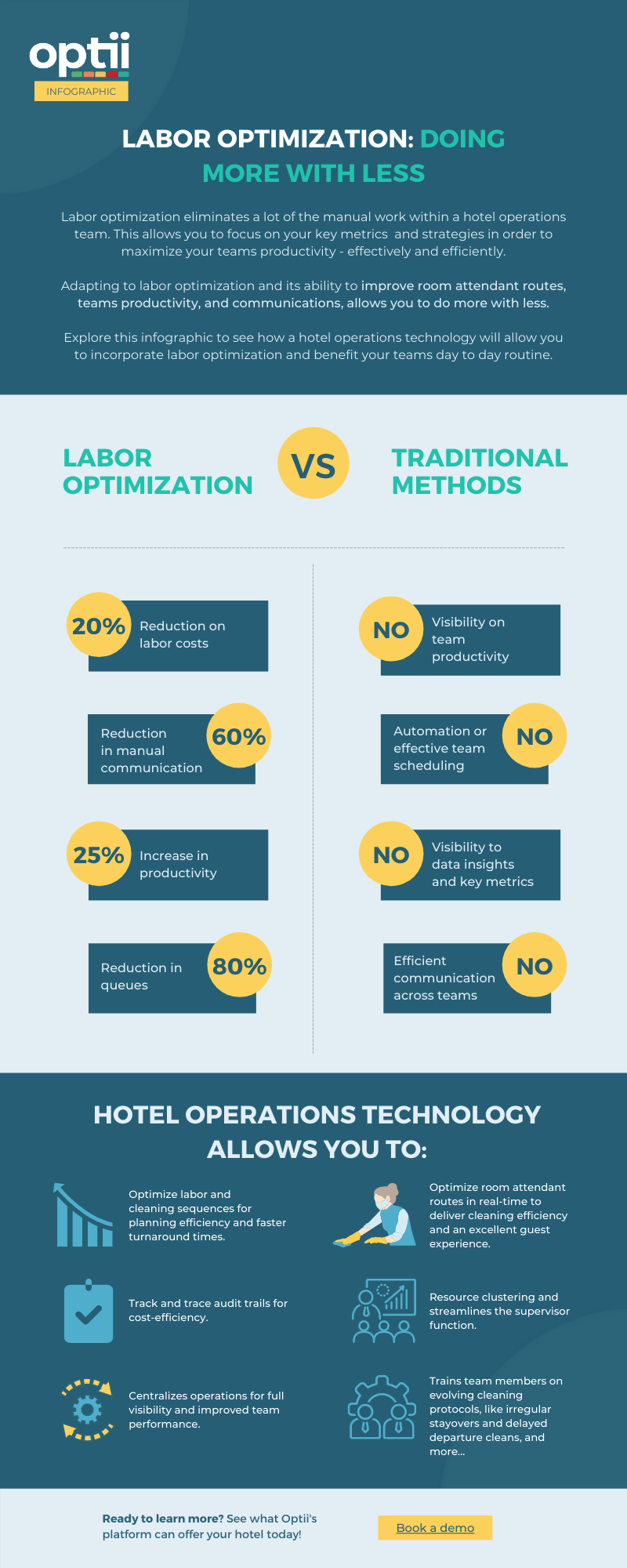 Labor Optimization - Infographic (2)